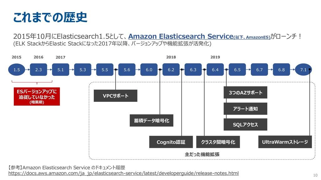 10 これまでの歴史 2015年10月にElasticsearch1.5として、Amazon ...