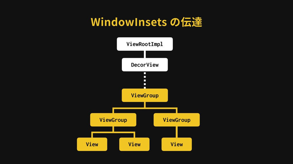 WindowInsets の伝達 ViewRootImpl DecorView ViewGro...