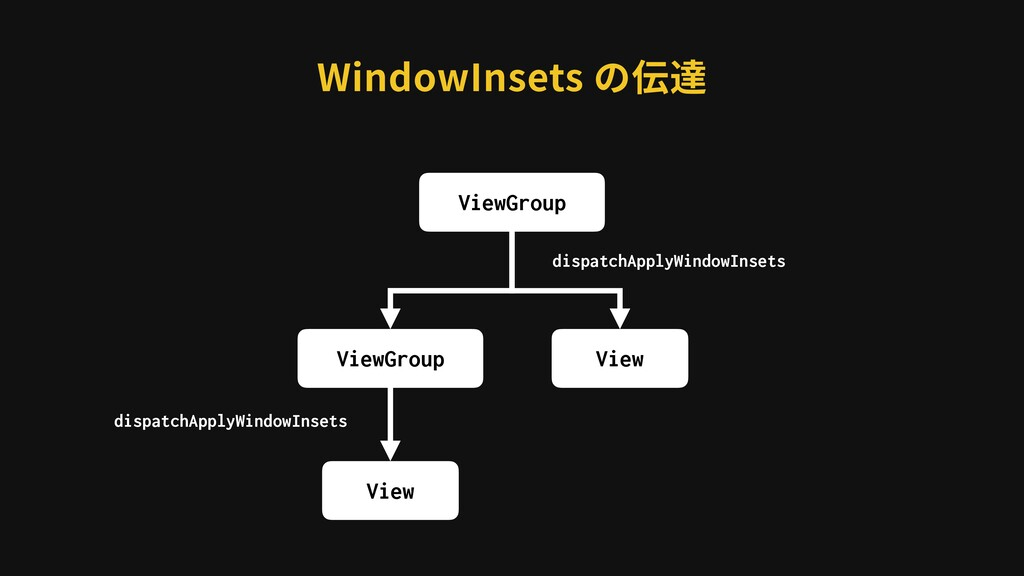 WindowInsets の伝達 ViewGroup View dispatchApplyWi...