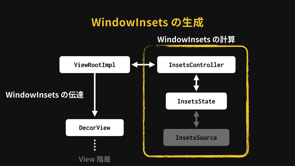 WindowInsets の⽣成 ViewRootImpl DecorView InsetsC...
