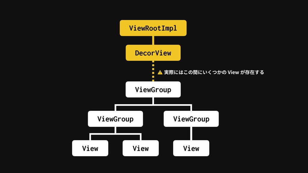 ViewRootImpl DecorView ViewGroup ViewGroup View...