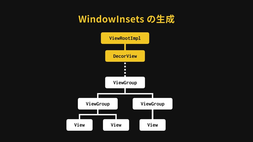 WindowInsets の⽣成 ViewRootImpl DecorView ViewGro...