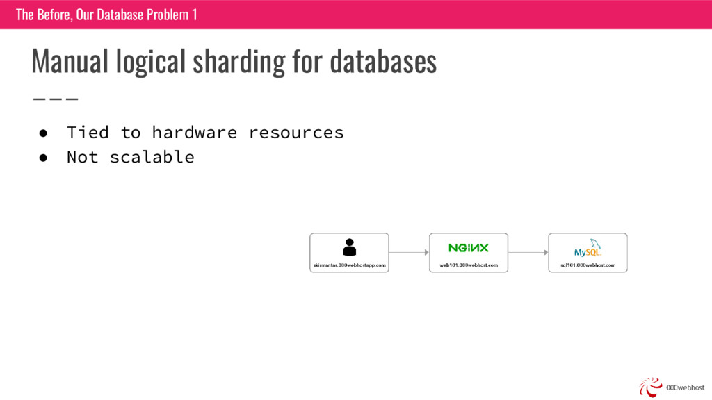 Manual logical sharding for databases ● Tied to...