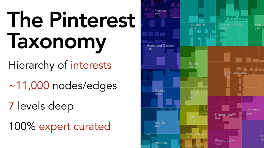 The Pinterest Taxonomy Hierarchy of interests ~...