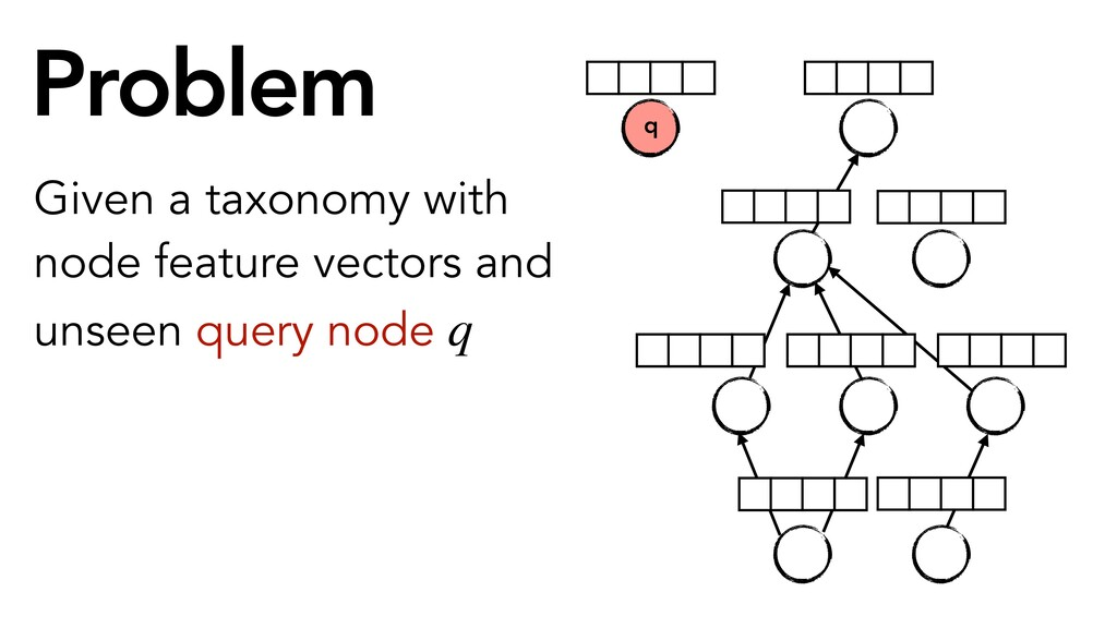 Problem Given a taxonomy with node feature vect...