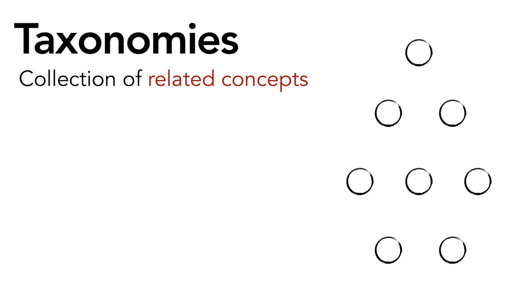 Taxonomies Collection of related concepts