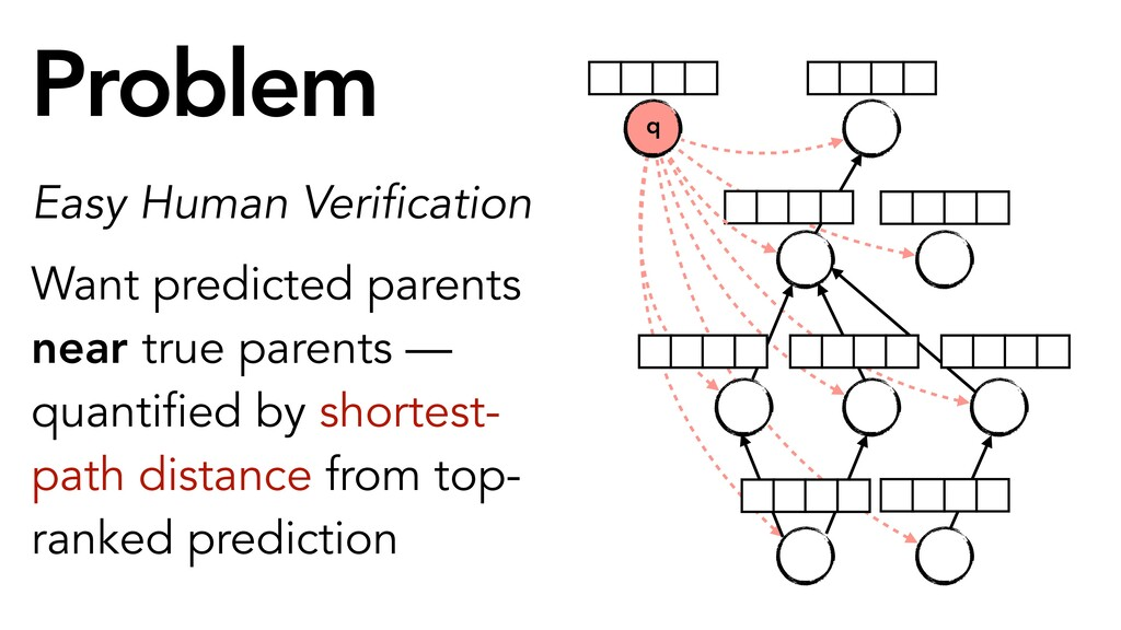 Easy Human Verification Want predicted parents ...