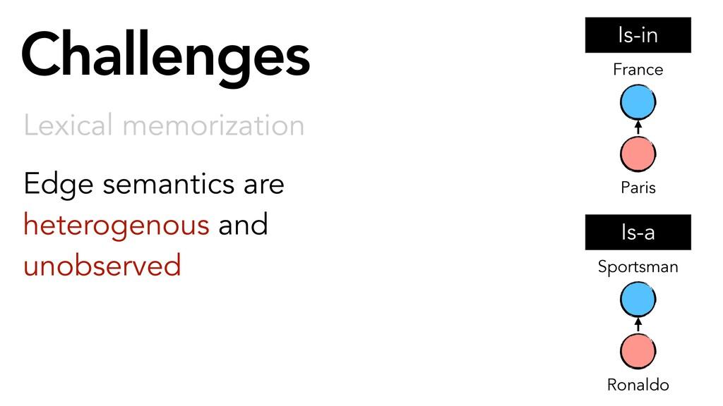Challenges Lexical memorization Ronaldo Sportsm...