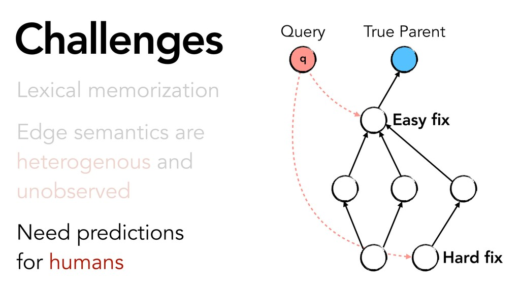 Challenges Need predictions for humans q True P...