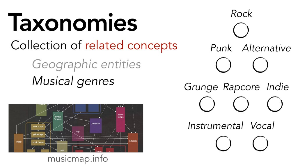 Taxonomies Geographic entities Musical genres C...