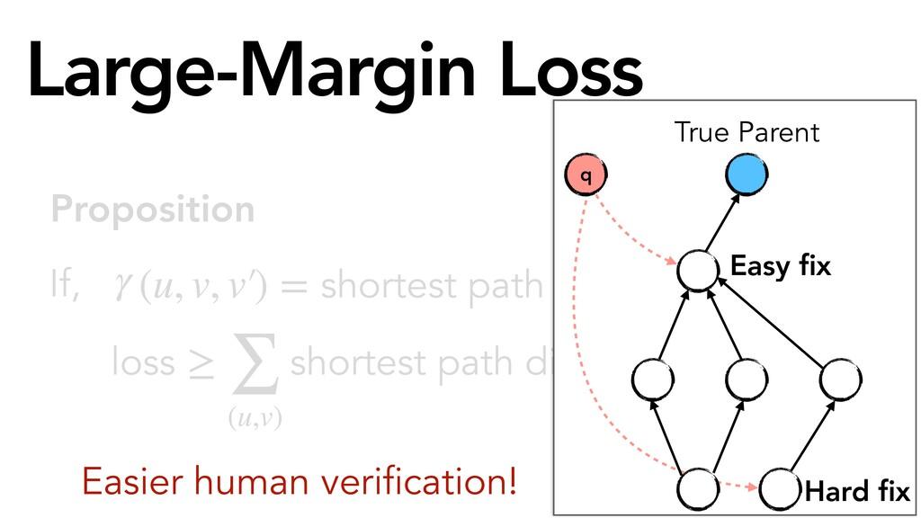 loss ≥ ∑ (u,v) shortest path distance (v, ̂ v(u...
