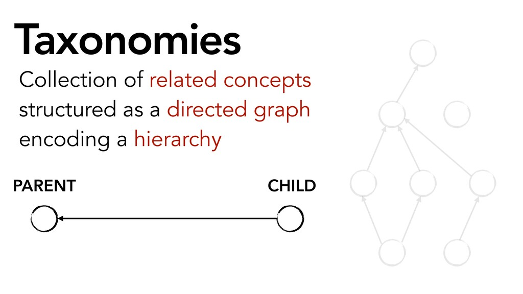 Taxonomies Collection of related concepts struc...
