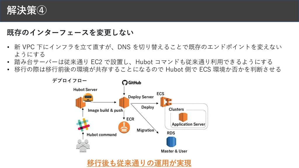 解決策④ 既存のインターフェースを変更しない • 新 VPC 下にインフラを⽴て直すが、DNS...