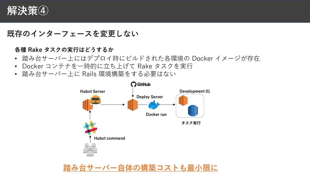 解決策④ 踏み台サーバー⾃体の構築コストも最⼩限に Deploy Server Docker ...