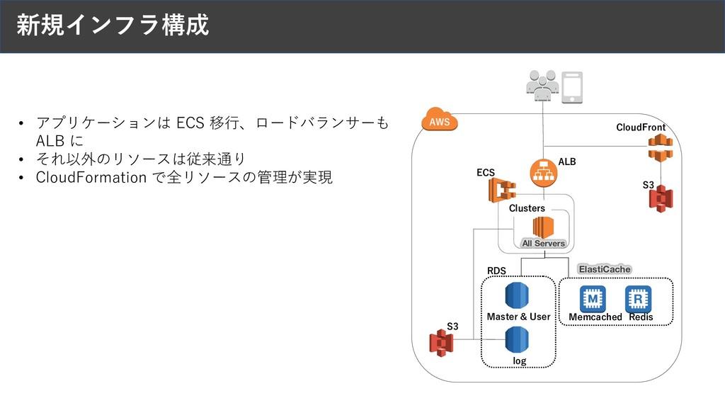 新規インフラ構成 RDS Master & User log Memcached Redis ...