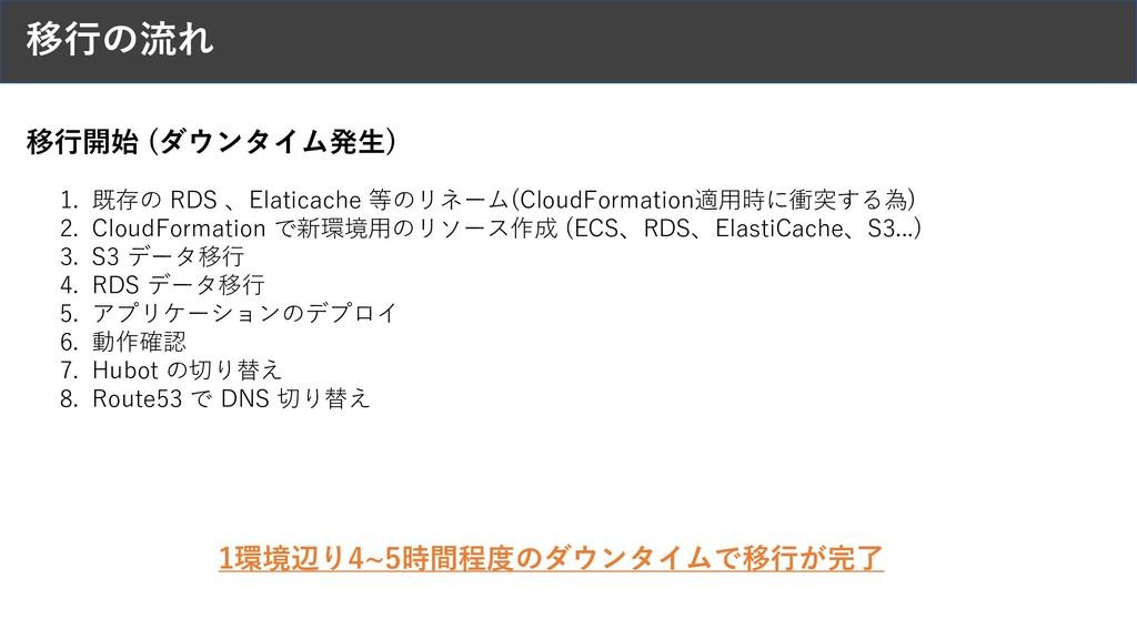 移⾏の流れ 1. 既存の RDS 、Elaticache 等のリネーム(CloudFormat...