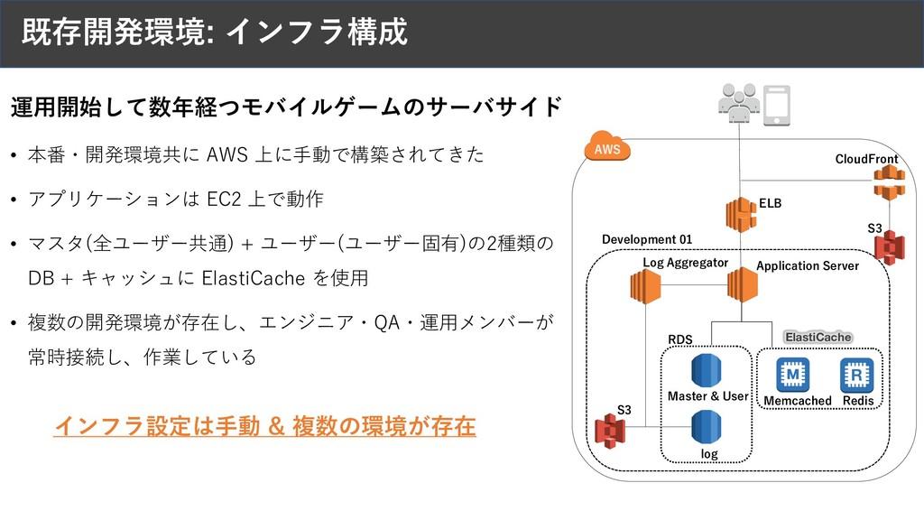 既存開発環境: インフラ構成 ELB Application Server Log Aggre...