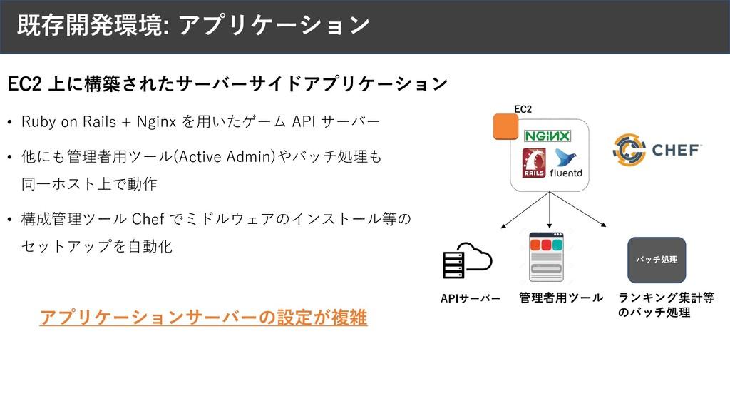 既存開発環境: アプリケーション EC2 EC2 上に構築されたサーバーサイドアプリケーション...