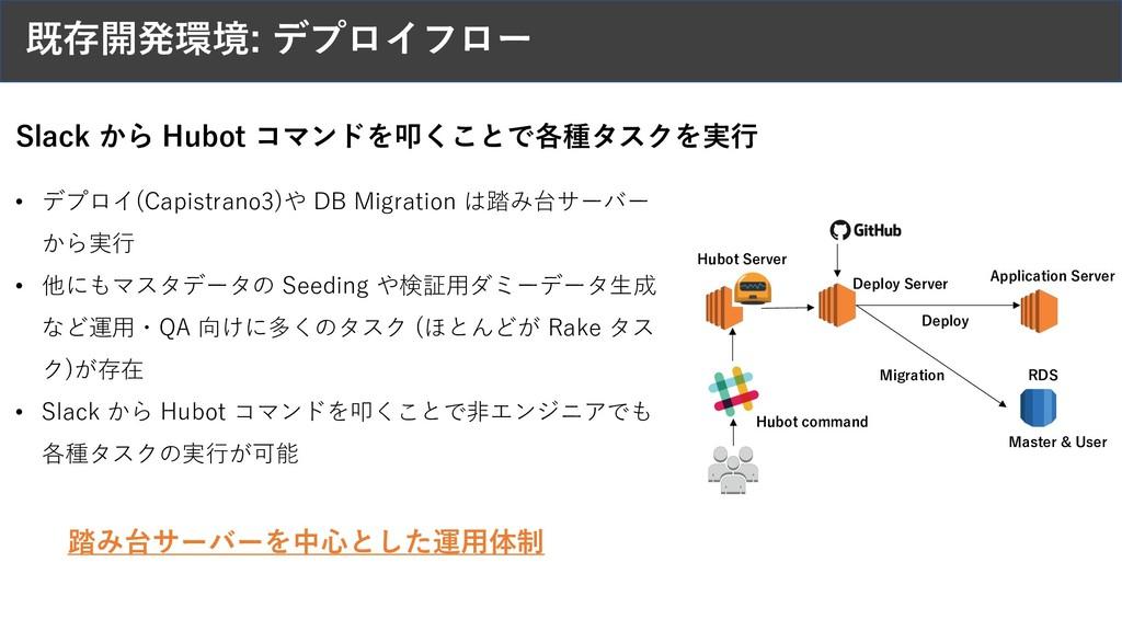 既存開発環境: デプロイフロー Application Server Deploy Serve...