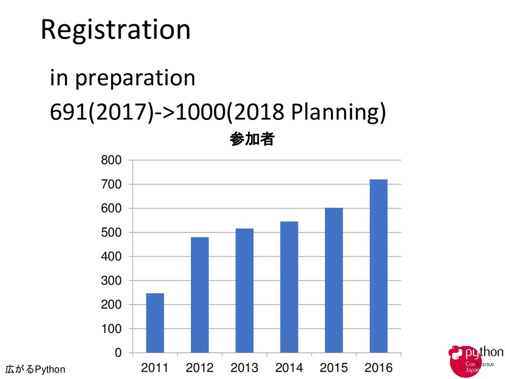 広がるPython Registration in preparation 691(2017)...