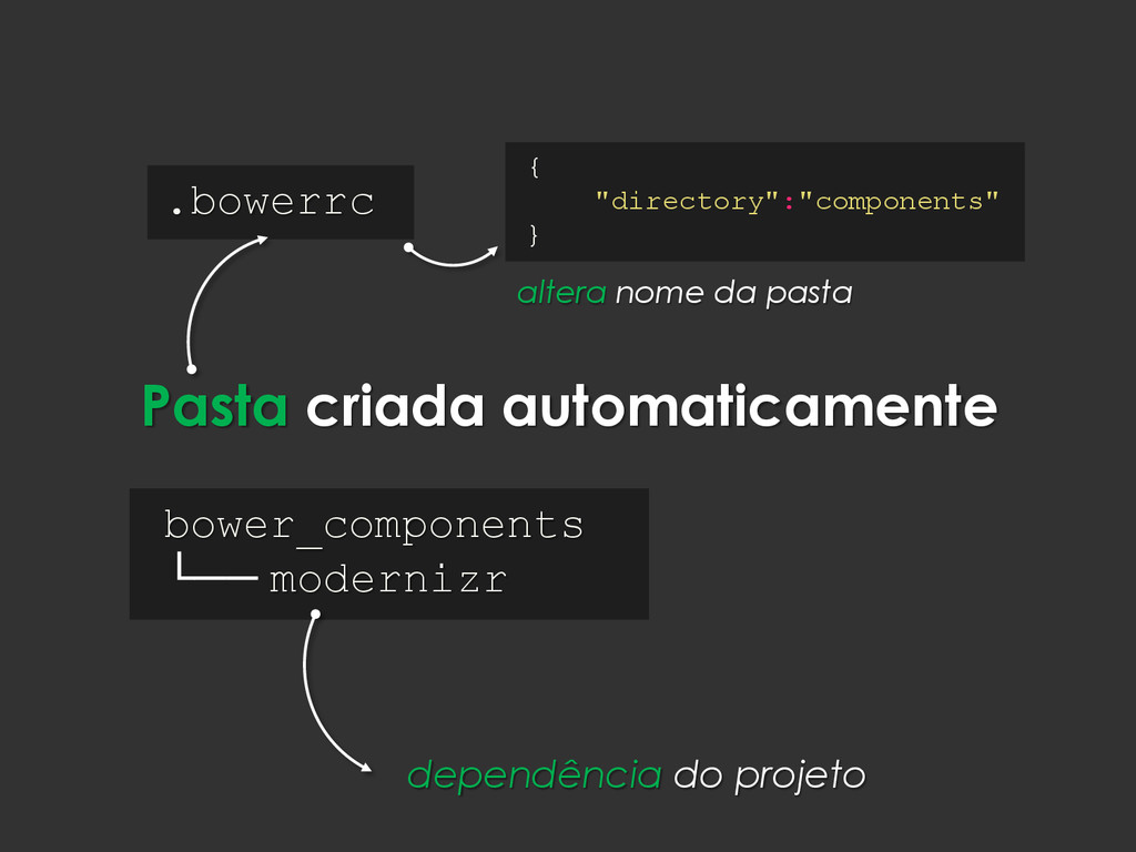 Pasta criada automaticamente bower_components └...