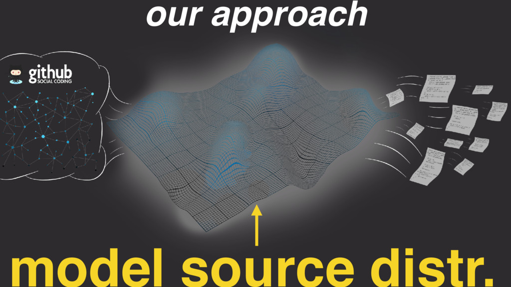 model source distr. our approach