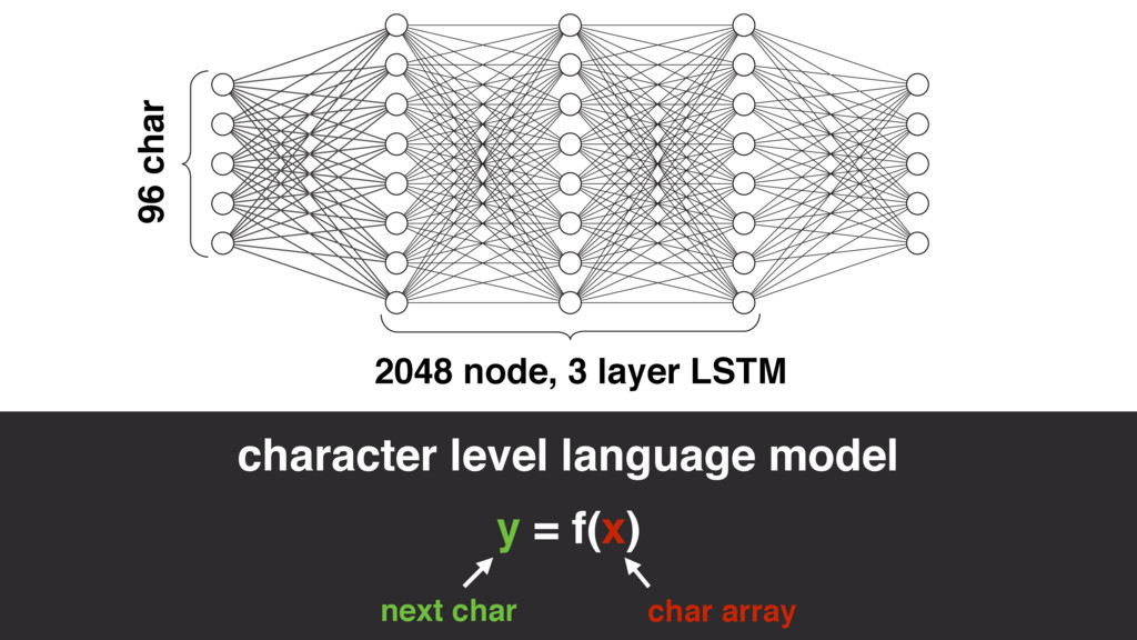 2048 node, 3 layer LSTM 96 char y = f(x) next c...
