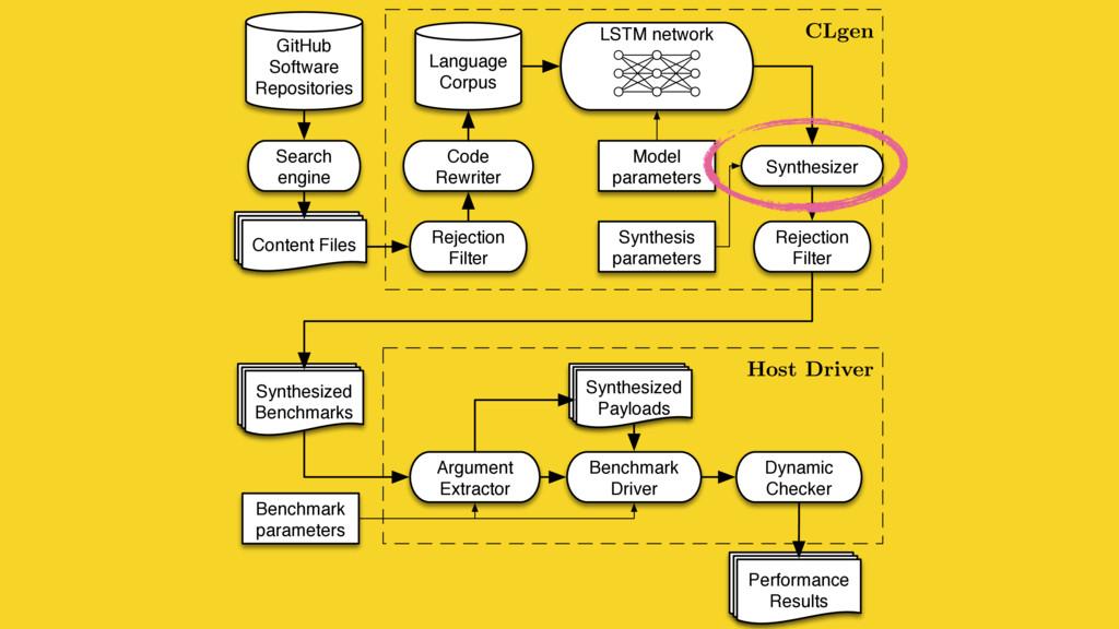 CLgen Host Driver Language Corpus GitHub Softwa...
