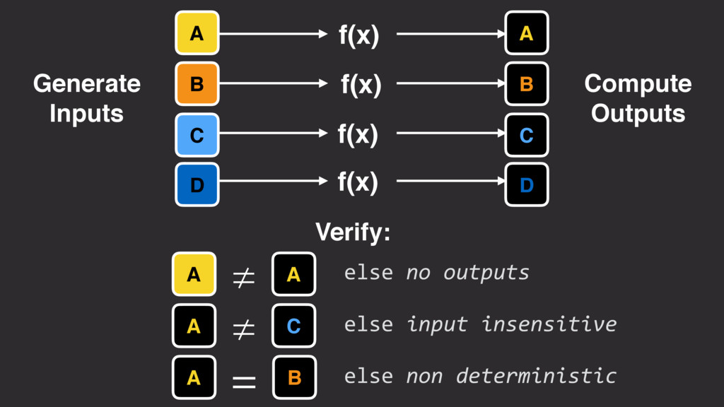 A B C D A A else no outputs ≠ Verify: B A = els...