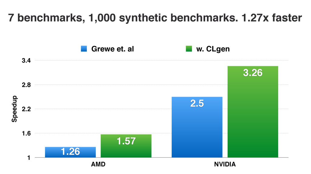 7 benchmarks, 1,000 synthetic benchmarks. 1.27x...
