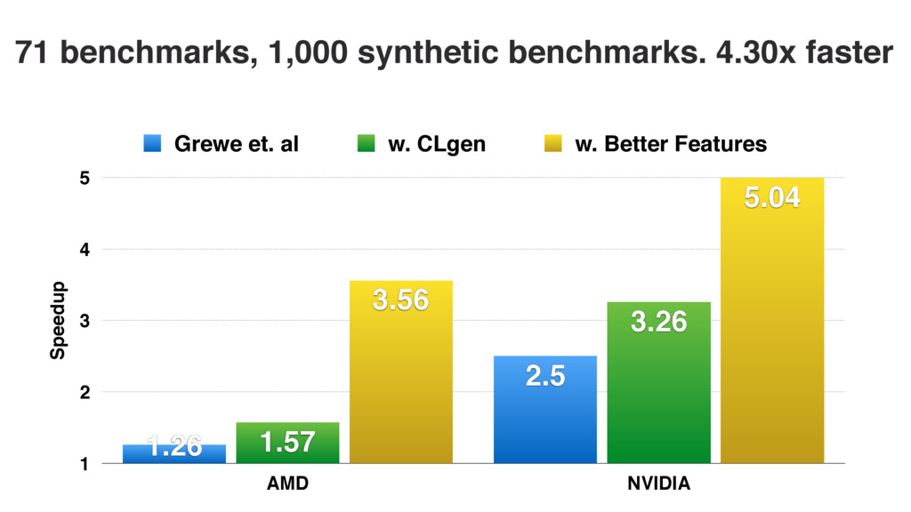 71 benchmarks, 1,000 synthetic benchmarks. 4.30...
