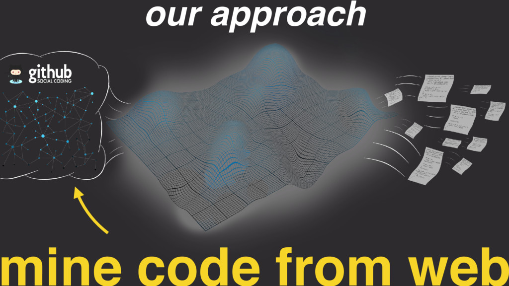 mine code from web our approach