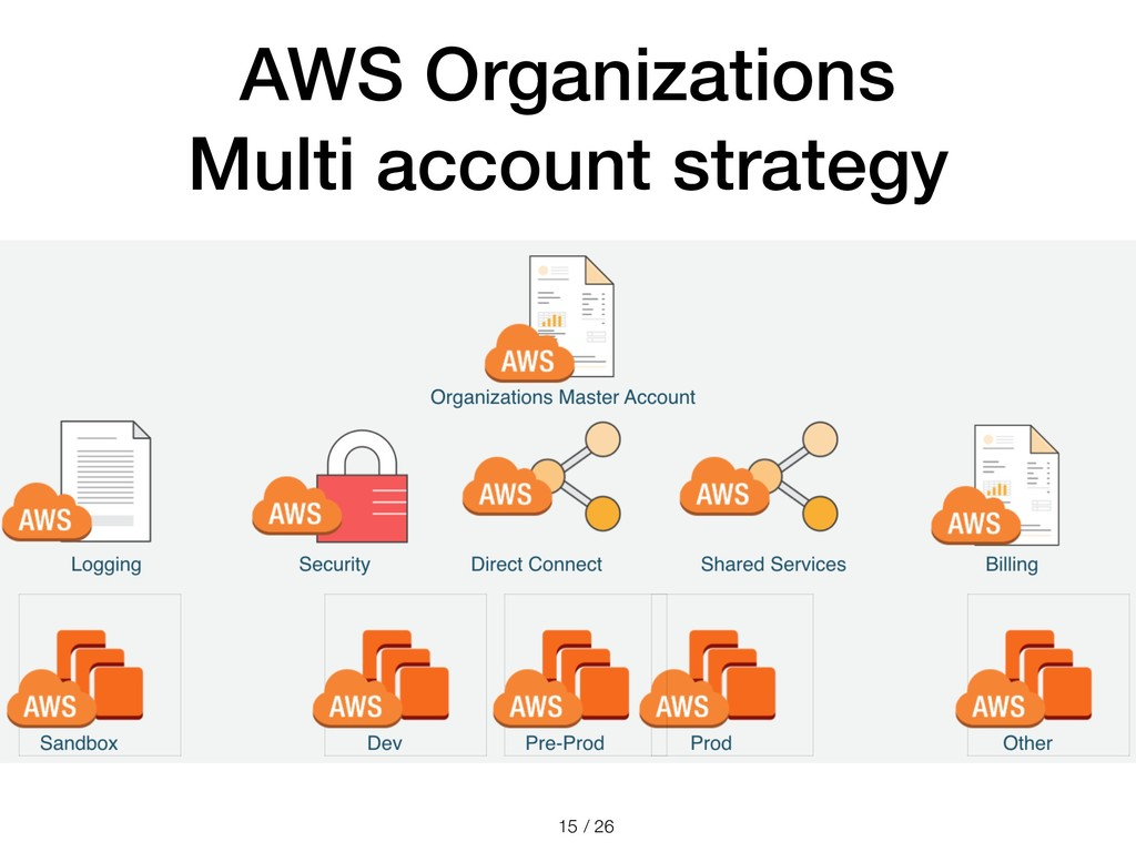 / 26 AWS Organizations