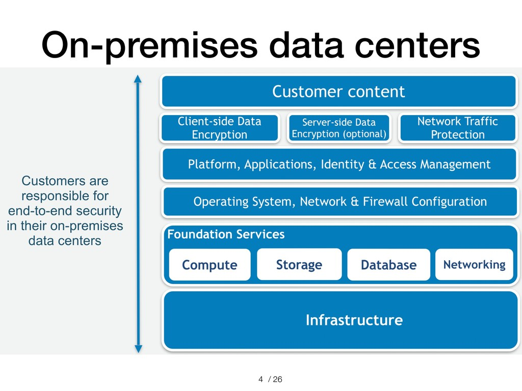 / 26 On-premises data centers !4