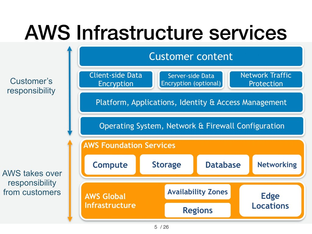 / 26 AWS Infrastructure services !5