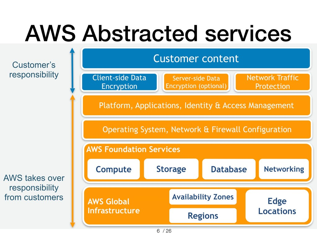 / 26 AWS Abstracted services !6