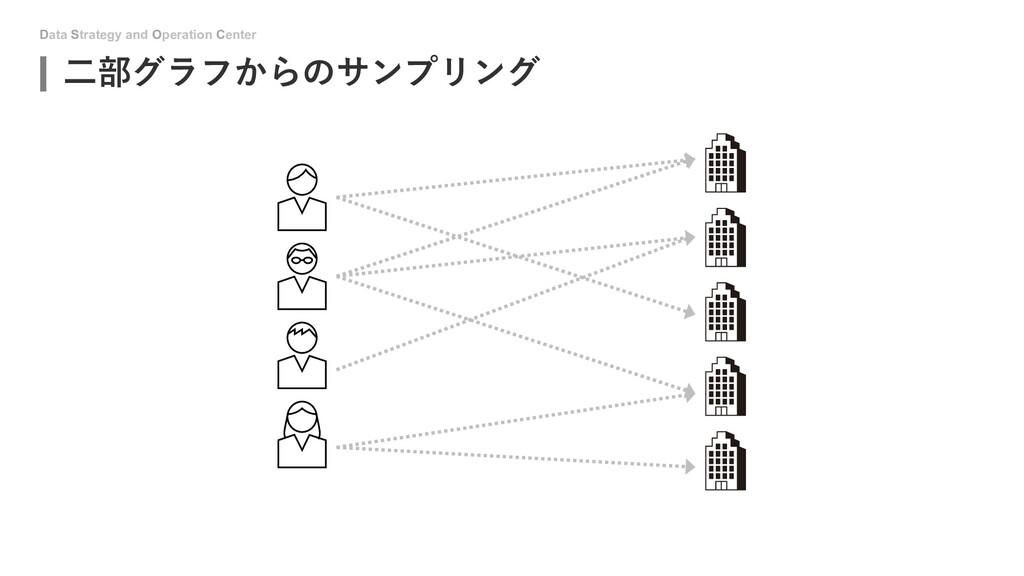 Data Strategy and Operation Center ⼆部グラフからのサンプリ...
