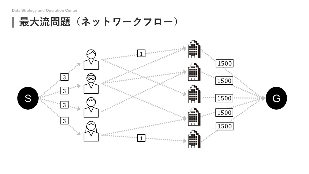 Data Strategy and Operation Center 最⼤流問題(ネットワーク...