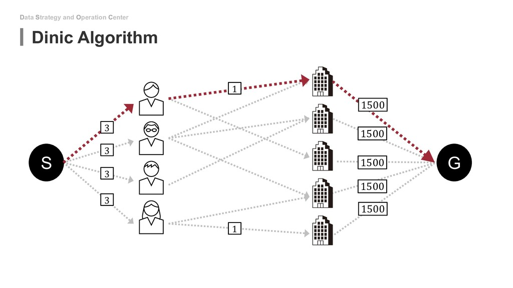 Data Strategy and Operation Center Dinic Algori...