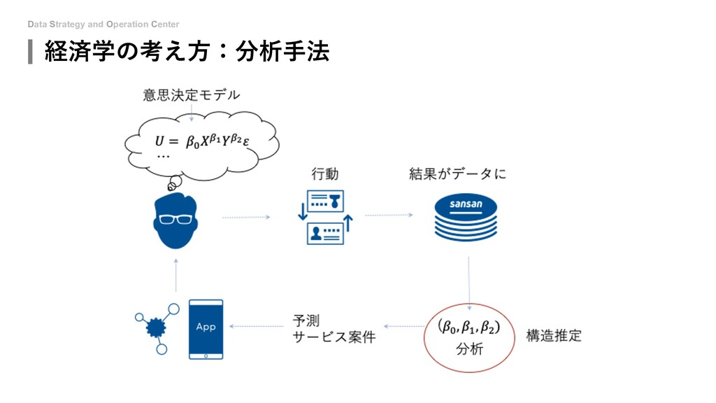 Data Strategy and Operation Center 経済学の考え⽅:分析⼿法