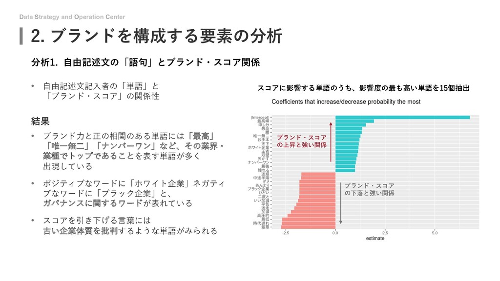 Data Strategy and Operation Center スコアに影響する単語のう...