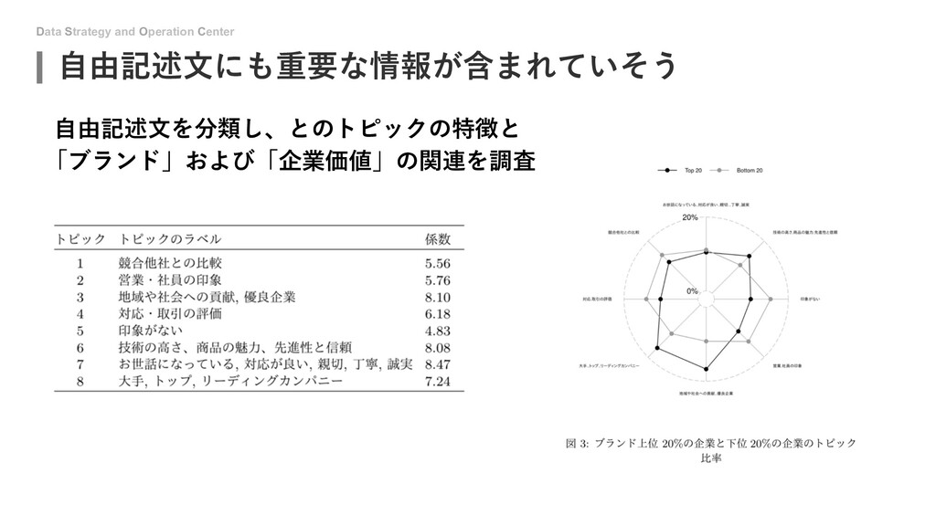 Data Strategy and Operation Center ⾃由記述⽂にも重要な情報...