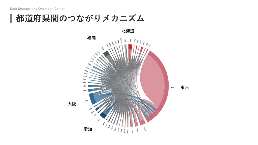 Data Strategy and Operation Center 都道府県間のつながりメカ...