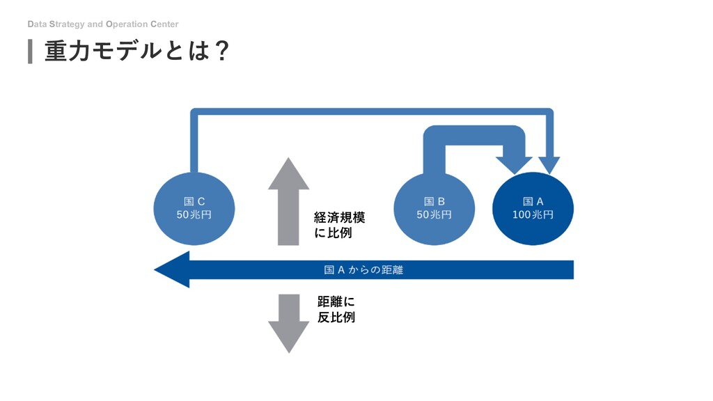 Data Strategy and Operation Center 重⼒モデルとは? 経済規...