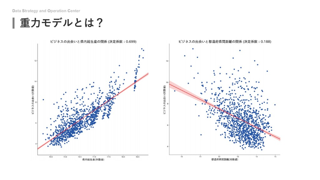 Data Strategy and Operation Center 重⼒モデルとは?