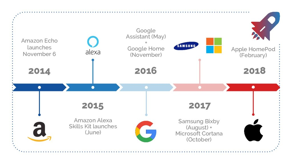 2015 Amazon Alexa Skills Kit launches (June) 20...