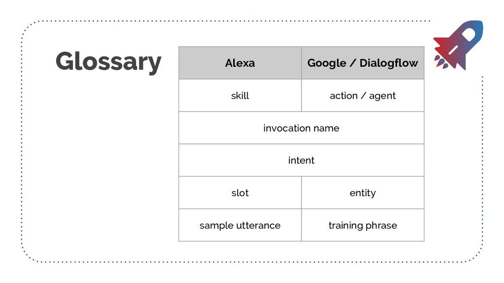Glossary Alexa Google / Dialogflow skill action...