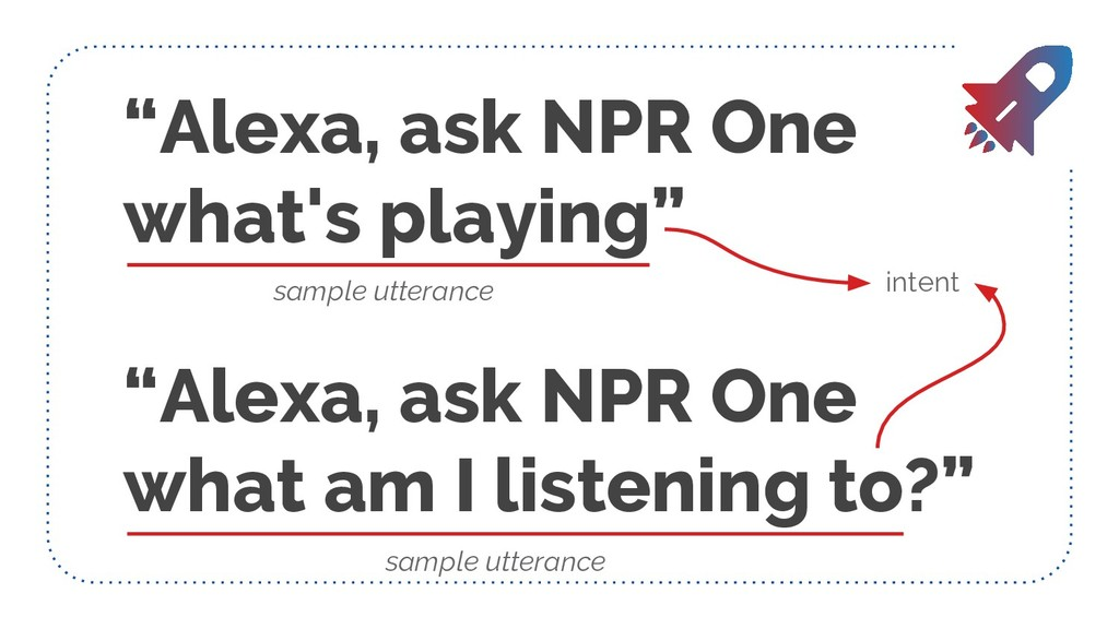 """Alexa, ask NPR One what's playing"" ""Alexa, ask..."
