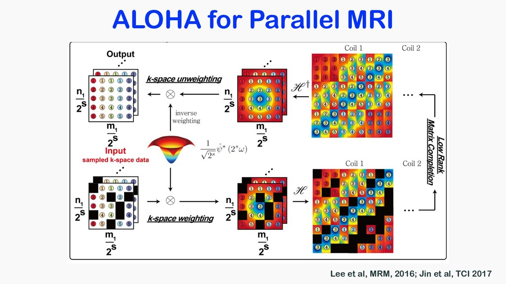 ALOHA for Parallel MRI Lee et al, MRM, 2016; Ji...