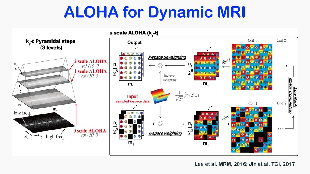 ALOHA for Dynamic MRI Lee et al, MRM, 2016; Jin...